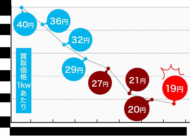 太陽光売電価格変動の推移